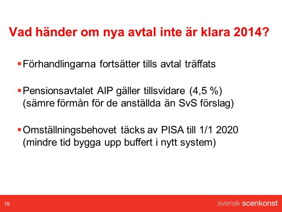 Vad händer om nya avtal inte är klara 2014.