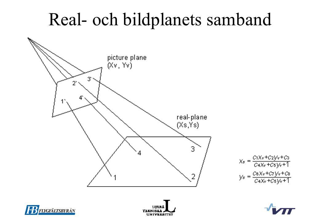 Real- och bildplanets samband