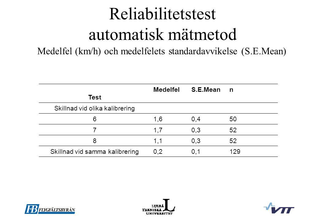 Reliabilitetstest automatisk mätmetod Test MedelfelS.E.Meann Skillnad vid olika kalibrering 61,60,450 71,70,352 81,10,352 Skillnad vid samma kalibrering0,20,1129 Medelfel (km/h) och medelfelets standardavvikelse (S.E.Mean)