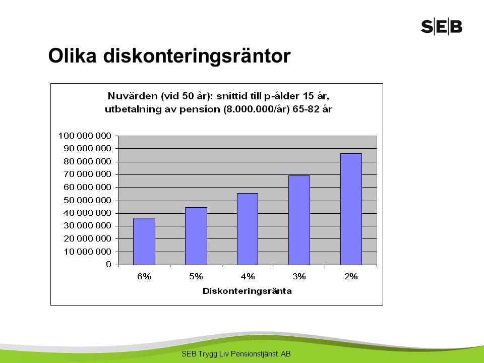 SEB Trygg Liv Pensionstjänst AB Olika diskonteringsräntor