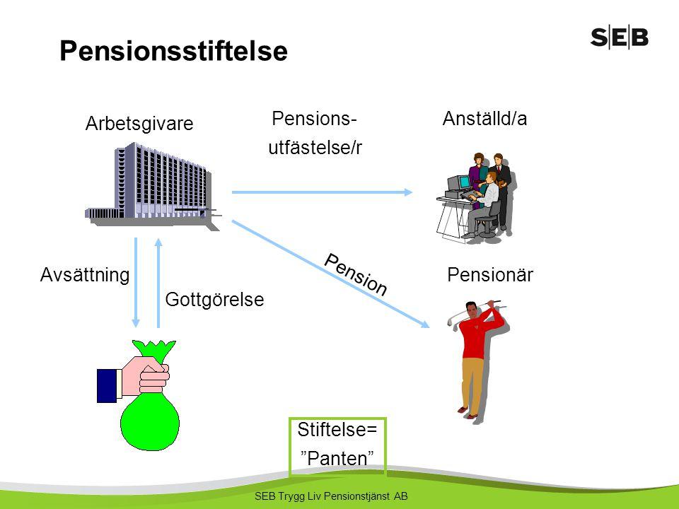 """SEB Trygg Liv Pensionstjänst AB Pensionsstiftelse Arbetsgivare Stiftelse= """"Panten"""" Pensions- utfästelse/r Avsättning Anställd/a Pensionär Gottgörelse"""
