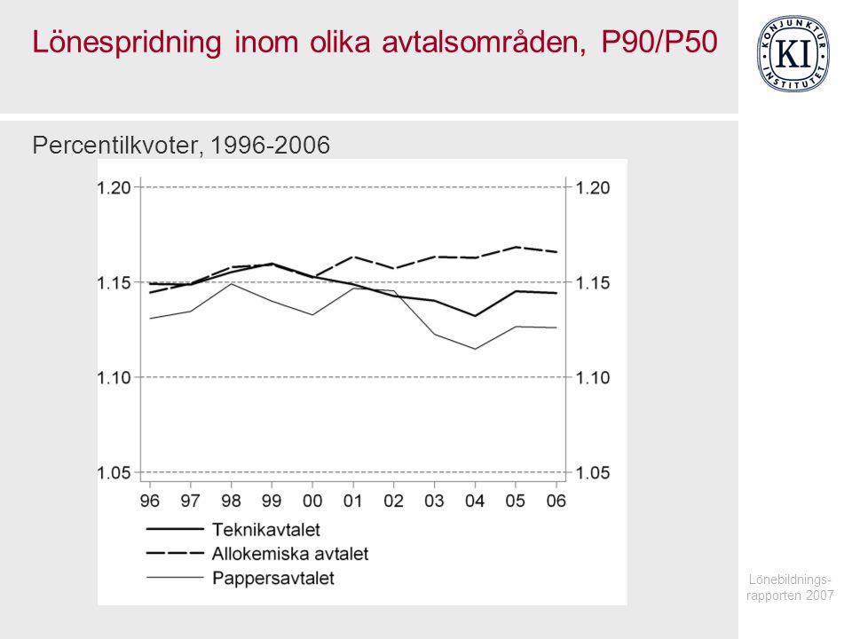 Lönebildnings- rapporten 2007 Lönespridning inom olika avtalsområden, P90/P50 Percentilkvoter, 1996-2006