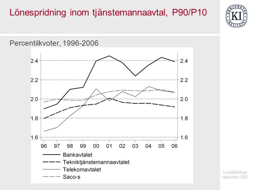 Lönebildnings- rapporten 2007 Lönespridning inom tjänstemannaavtal, P90/P10 Percentilkvoter, 1996-2006