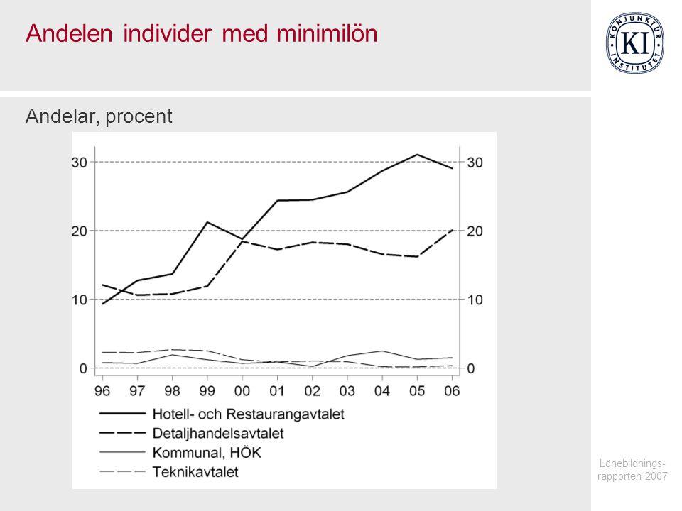 Lönebildnings- rapporten 2007 Andelen individer med minimilön Andelar, procent