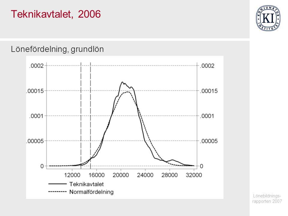 Lönebildnings- rapporten 2007 Teknikavtalet, 2006 Lönefördelning, grundlön