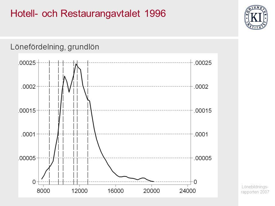 Lönebildnings- rapporten 2007 Hotell- och Restaurangavtalet 1996 Lönefördelning, grundlön
