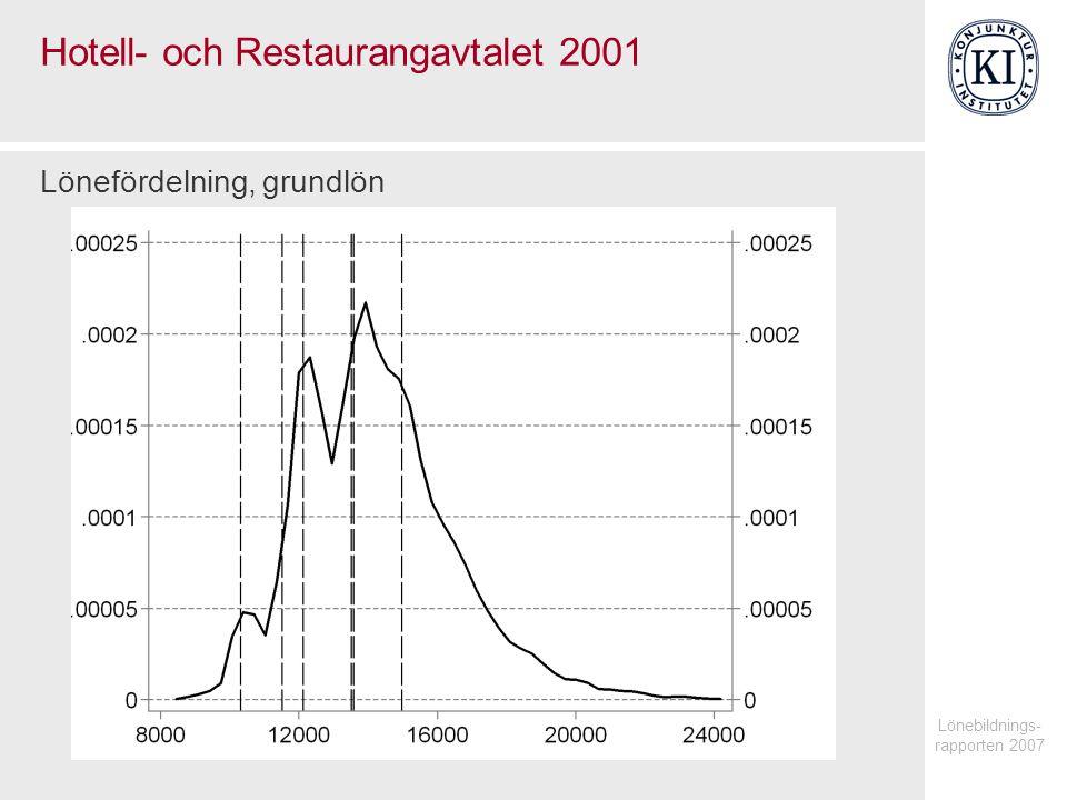 Lönebildnings- rapporten 2007 Hotell- och Restaurangavtalet 2001 Lönefördelning, grundlön