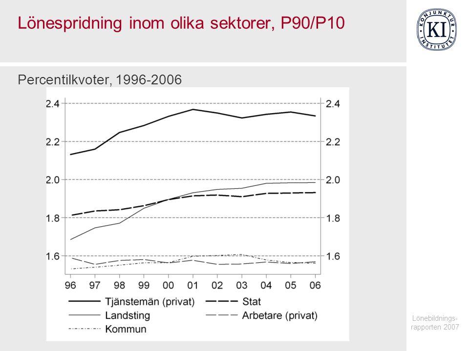Lönebildnings- rapporten 2007 Lönespridning inom olika sektorer, P90/P10 Percentilkvoter, 1996-2006