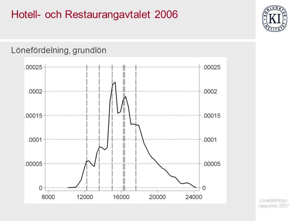 Lönebildnings- rapporten 2007 Hotell- och Restaurangavtalet 2006 Lönefördelning, grundlön