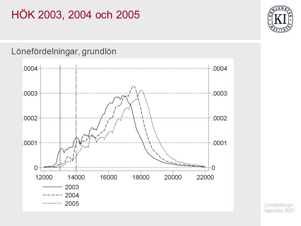 Lönebildnings- rapporten 2007 HÖK 2003, 2004 och 2005 Lönefördelningar, grundlön