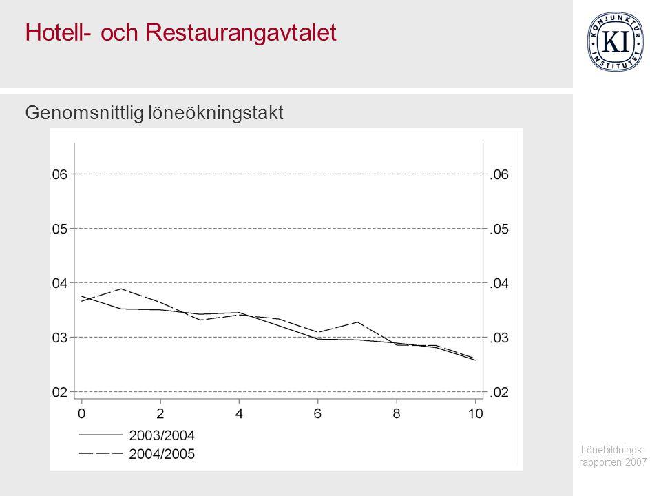 Lönebildnings- rapporten 2007 Hotell- och Restaurangavtalet Genomsnittlig löneökningstakt