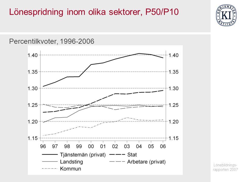 Lönebildnings- rapporten 2007 Lönespridning inom olika sektorer, P50/P10 Percentilkvoter, 1996-2006