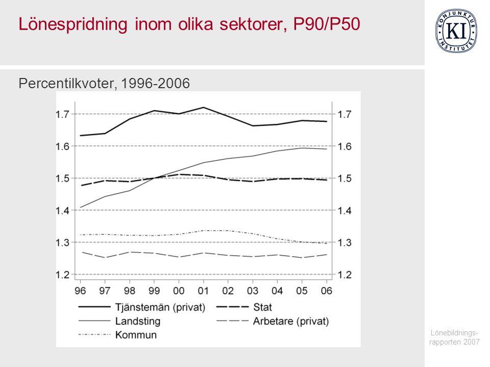 Lönebildnings- rapporten 2007 Lönespridning inom olika sektorer, P90/P50 Percentilkvoter, 1996-2006