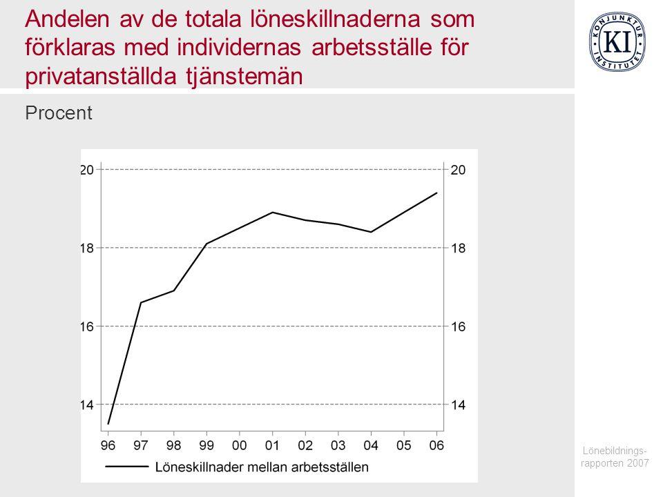 Lönebildnings- rapporten 2007 Andelen av de totala löneskillnaderna som förklaras med individernas arbetsställe för privatanställda tjänstemän Procent