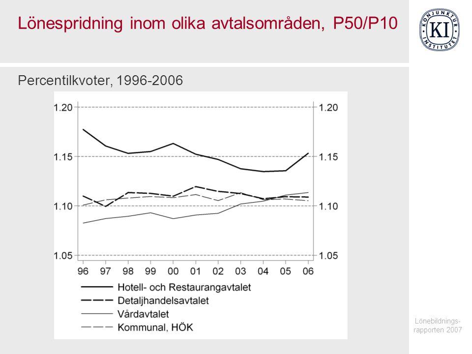 Lönebildnings- rapporten 2007 Lönespridning inom olika avtalsområden, P50/P10 Percentilkvoter, 1996-2006