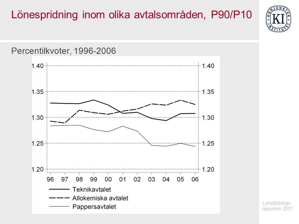 Lönebildnings- rapporten 2007 Lönespridning inom olika avtalsområden, P90/P10 Percentilkvoter, 1996-2006