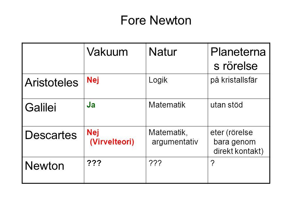 Fore Newton VakuumNaturPlaneterna s rörelse Aristoteles NejLogikpå kristallsfär Galilei JaMatematikutan stöd Descartes Nej (Virvelteori) Matematik, ar