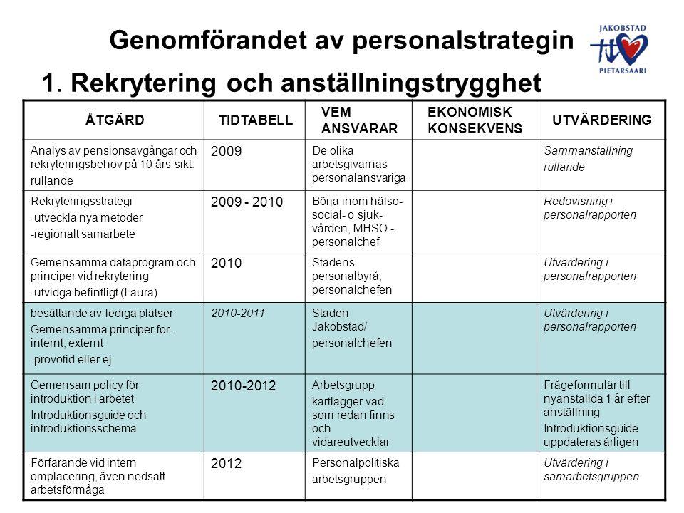 Genomförandet av personalstrategin 2.