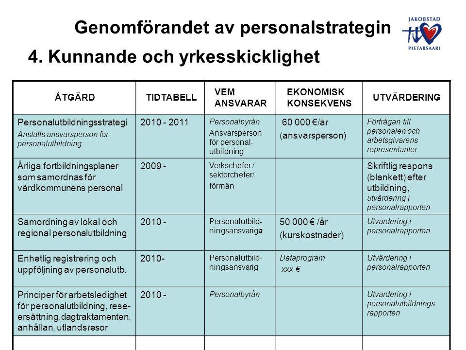 Genomförandet av personalstrategin 4. Kunnande och yrkesskicklighet ÅTGÄRDTIDTABELL VEM ANSVARAR EKONOMISK KONSEKVENS UTVÄRDERING Personalutbildningss