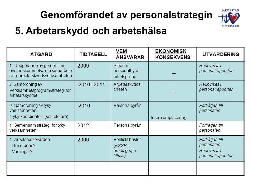 Genomförandet av personalstrategin 5.Arbetarskydd och arbetshälsa, forts.