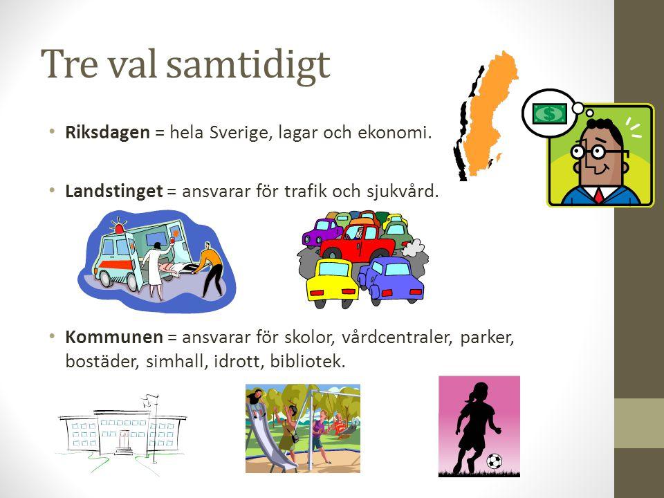 Tre val samtidigt Riksdagen = hela Sverige, lagar och ekonomi. Landstinget = ansvarar för trafik och sjukvård. Kommunen = ansvarar för skolor, vårdcen