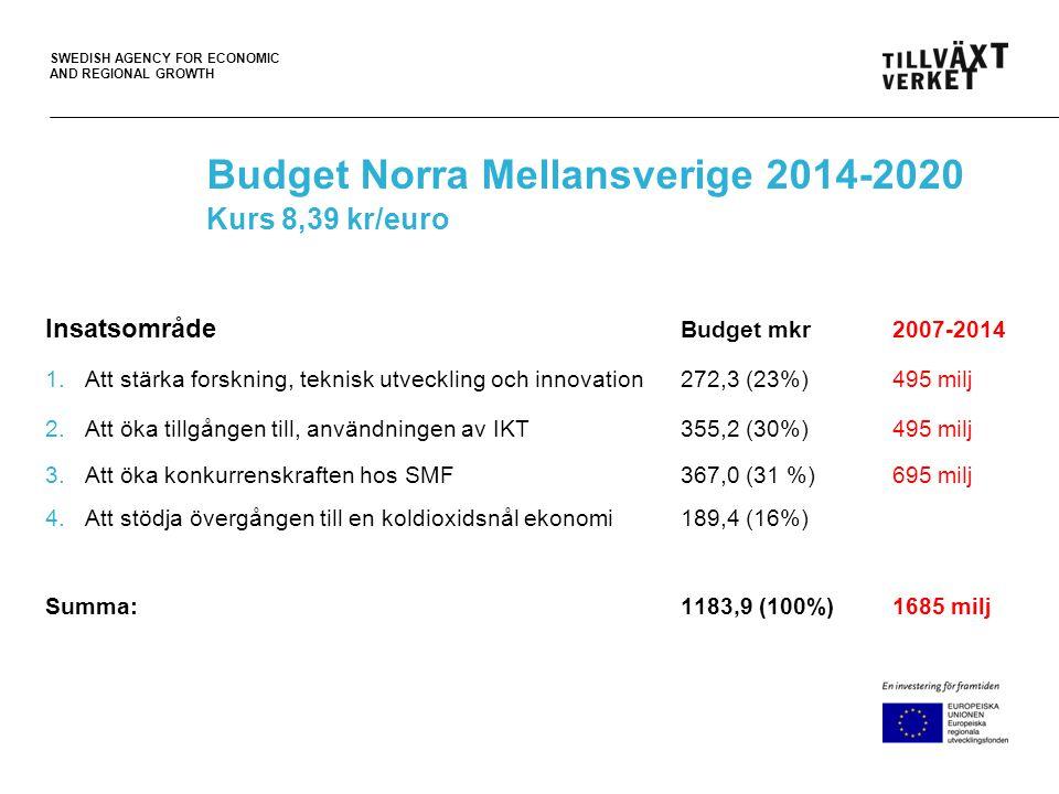 SWEDISH AGENCY FOR ECONOMIC AND REGIONAL GROWTH Budget Norra Mellansverige 2014-2020 Kurs 8,39 kr/euro Insatsområde Budget mkr 2007-2014 1.Att stärka forskning, teknisk utveckling och innovation 272,3 (23%) 495 milj 2.Att öka tillgången till, användningen av IKT 355,2 (30%) 495 milj 3.Att öka konkurrenskraften hos SMF367,0 (31 %) 695 milj 4.Att stödja övergången till en koldioxidsnål ekonomi 189,4 (16%) Summa:1183,9 (100%) 1685 milj