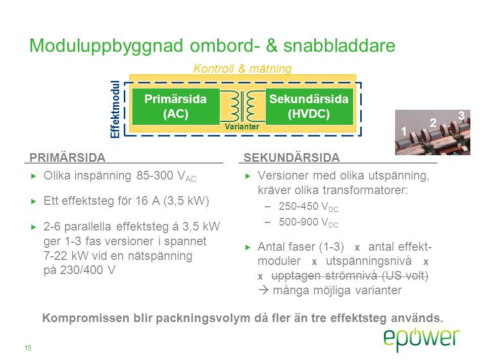 Moduluppbyggnad ombord- & snabbladdare PRIMÄRSIDA  Olika inspänning 85-300 V AC  Ett effektsteg för 16 A (3,5 kW)  2-6 parallella effektsteg á 3,5 kW ger 1-3 fas versioner i spannet 7-22 kW vid en nätspänning på 230/400 V SEKUNDÄRSIDA  Versioner med olika utspänning, kräver olika transformatorer: –250-450 V DC –500-900 V DC  Antal faser (1-3) x antal effekt- moduler x utspänningsnivå x x upptagen strömnivå (US volt)  många möjliga varianter 15 Effektmodul 1 2 3 Varianter Kontroll & mätning Kompromissen blir packningsvolym då fler än tre effektsteg används.