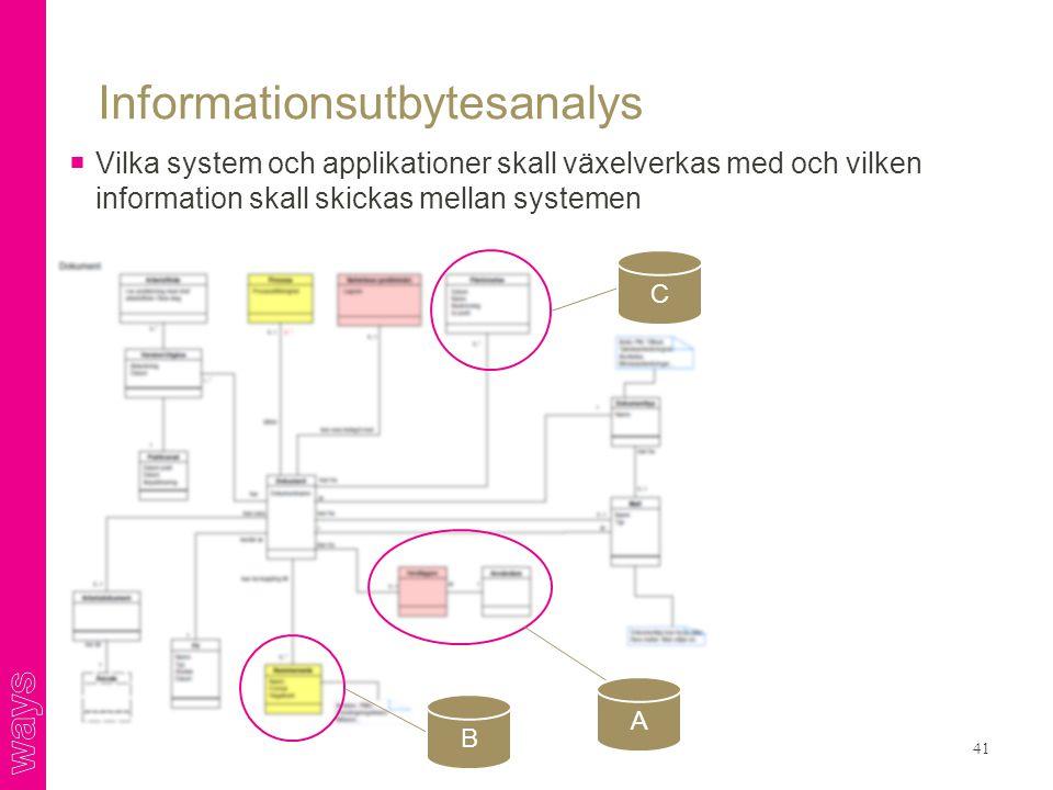 Informationsutbytesanalys  Vilka system och applikationer skall växelverkas med och vilken information skall skickas mellan systemen 41 A B C