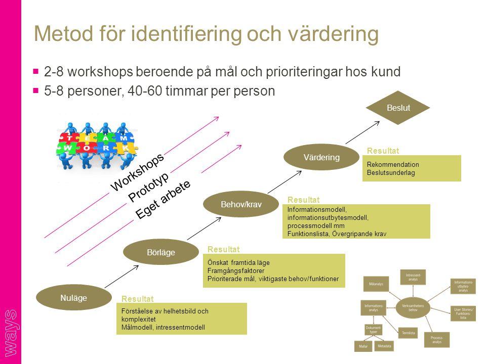Metod för identifiering och värdering Nuläge Börläge Behov/krav Värdering Förståelse av helhetsbild och komplexitet Målmodell, intressentmodell Önskat