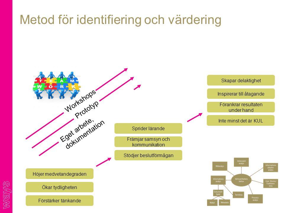 Metod för identifiering och värdering Eget arbete, dokumentation Workshops Prototyp Höjer medvetandegraden Ökar tydligheten Förstärker tänkande Spride