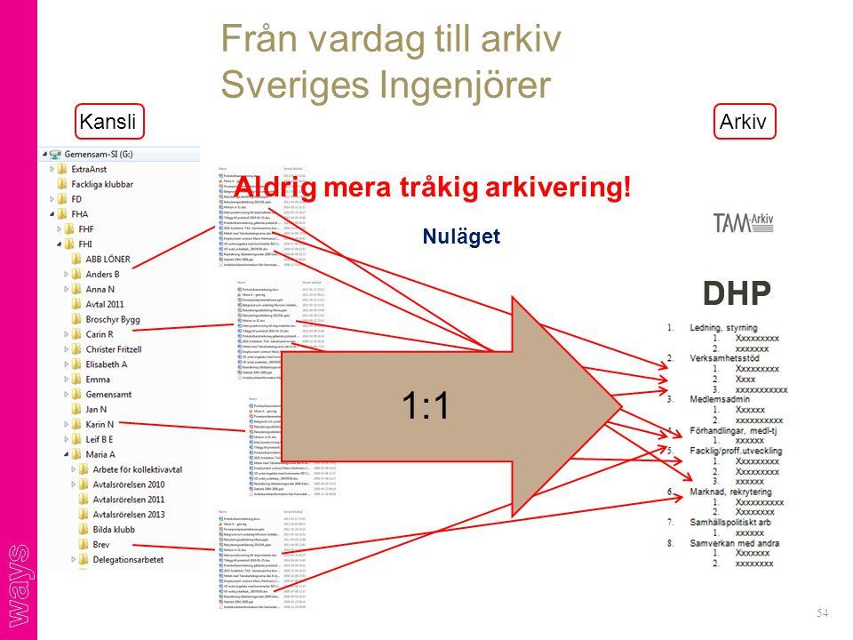 Från vardag till arkiv Sveriges Ingenjörer 54 DHP Arkiv DHP 1:1 Aldrig mera tråkig arkivering! Kansli Nuläget