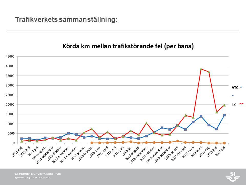 SJs erfarenheter av ERTMS / Presentation / Publik kjell.walleborn@sj.se / FT / 2014-09-09 Trafikverkets sammanställning: