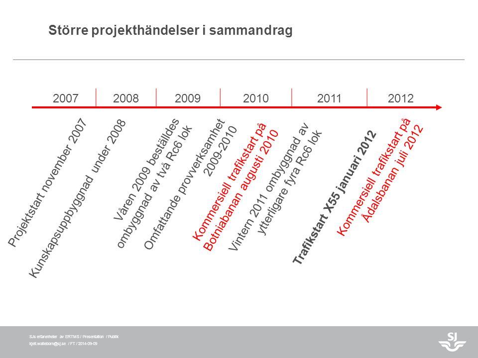 SJs erfarenheter av ERTMS / Presentation / Publik kjell.walleborn@sj.se / FT / 2014-09-09 Större projekthändelser i sammandrag Vintern 2011 ombyggnad
