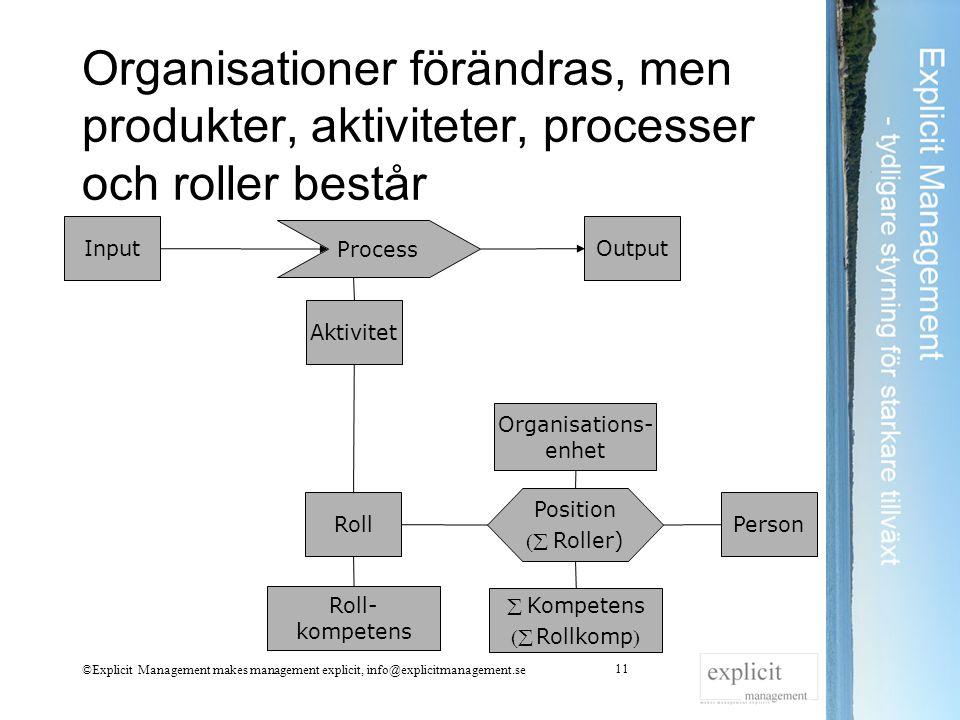 Organisationer förändras, men produkter, aktiviteter, processer och roller består ©Explicit Management makes management explicit, info@explicitmanagem