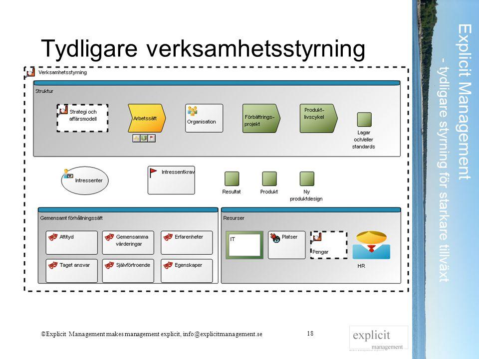 Tydligare verksamhetsstyrning ©Explicit Management makes management explicit, info@explicitmanagement.se 18