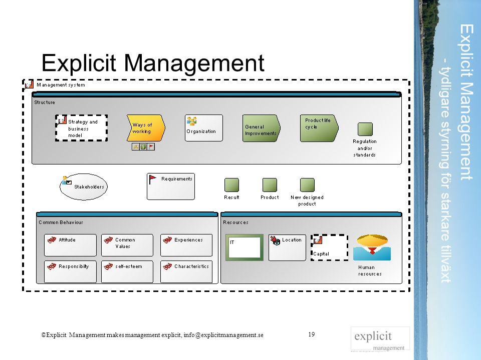 Explicit Management ©Explicit Management makes management explicit, info@explicitmanagement.se 19