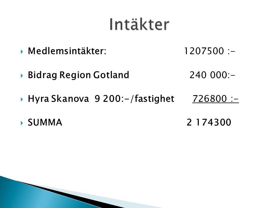  Medlemsintäkter: 1207500 :-  Bidrag Region Gotland 240 000:-  Hyra Skanova 9 200:-/fastighet 726800 :-  SUMMA 2 174300