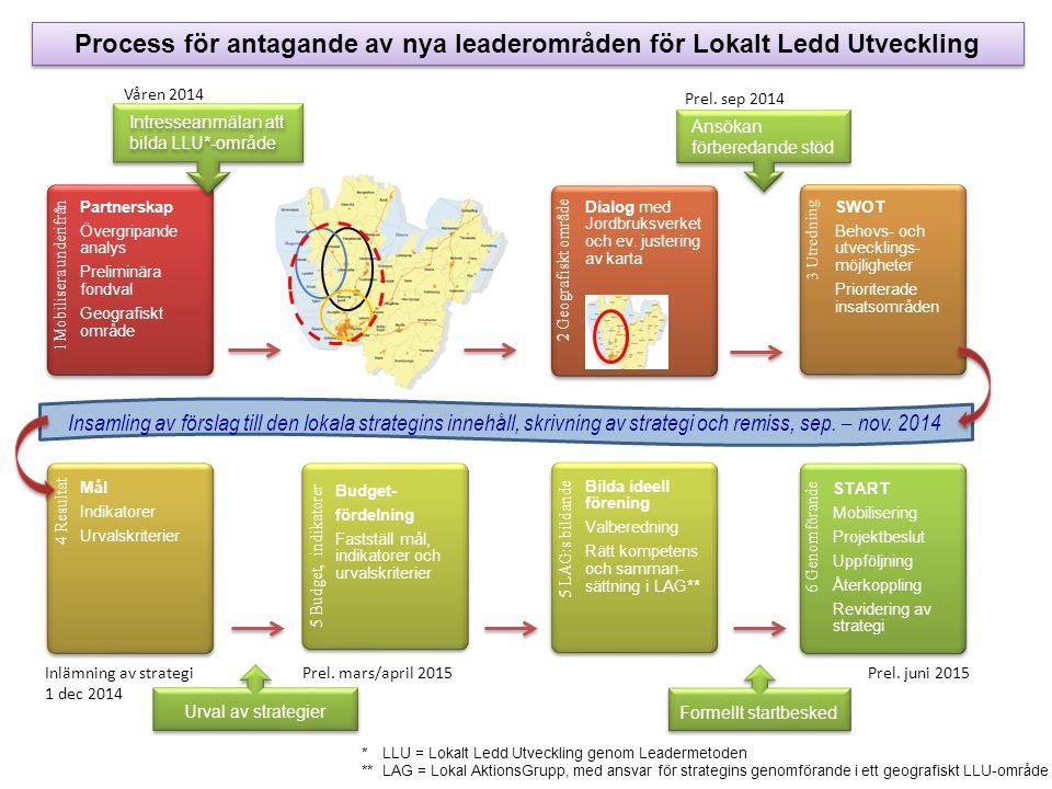 1Mobilisera underifrån Intresseanmälan att bilda LLU*-område Ansökan förberedande stöd Partnerskap Övergripande analys Preliminära fondval Geografiskt område 2 Geografiskt område Dialog med Jordbruksverket och ev.