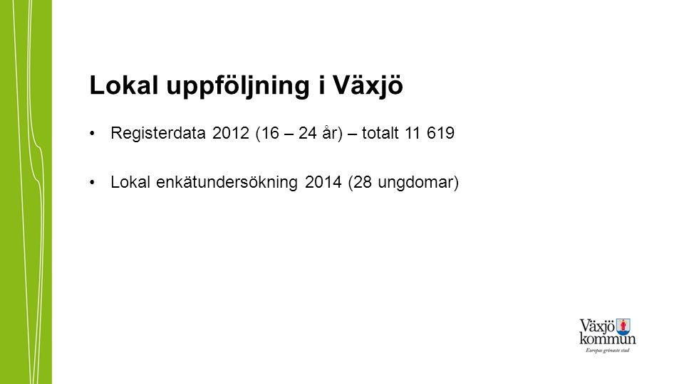 Lokal uppföljning i Växjö Registerdata 2012 (16 – 24 år) – totalt 11 619 Lokal enkätundersökning 2014 (28 ungdomar)