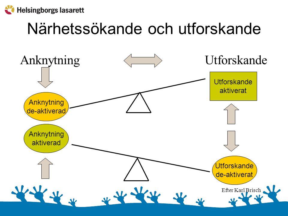 Närhetssökande och utforskande Anknytning Utforskande Anknytning de-aktiverad Utforskande aktiverat Anknytning aktiverad Utforskande de-aktiverat Efter Karl Brisch