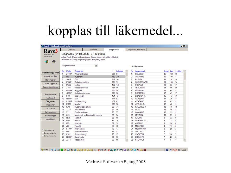 Medrave Software AB, aug 2008 kopplas till läkemedel...