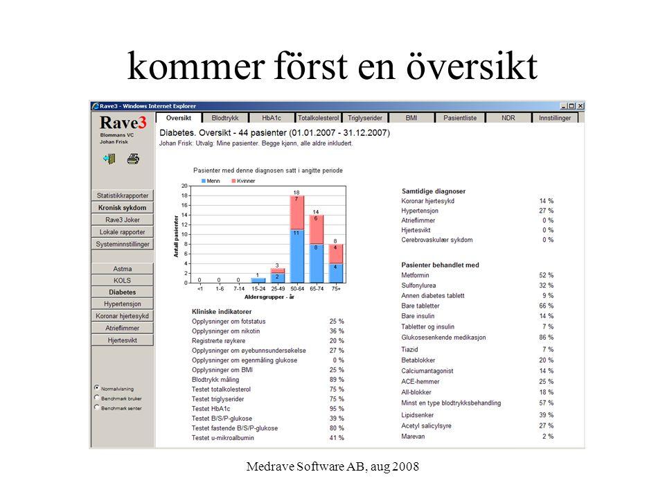 Medrave Software AB, aug 2008 kommer först en översikt