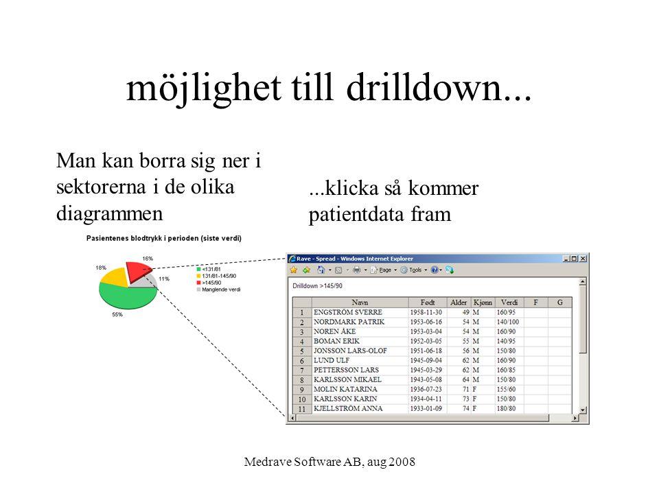 Medrave Software AB, aug 2008 möjlighet till drilldown... Man kan borra sig ner i sektorerna i de olika diagrammen...klicka så kommer patientdata fram