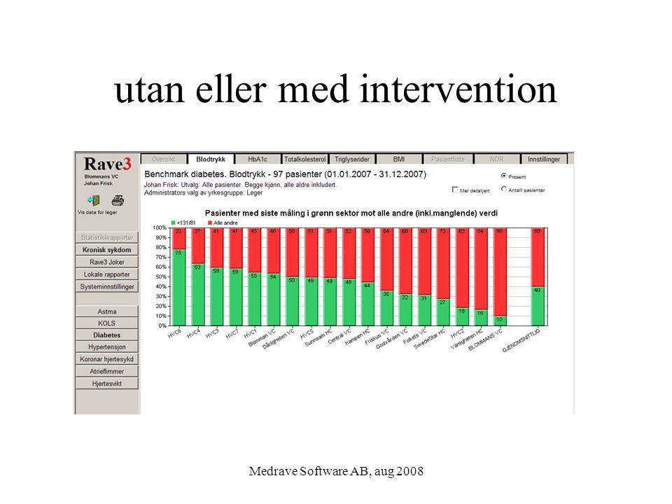 Medrave Software AB, aug 2008 utan eller med intervention