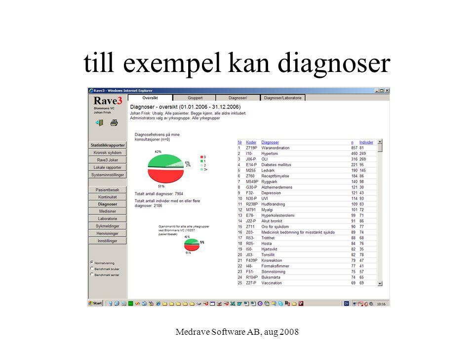 Medrave Software AB, aug 2008 till exempel kan diagnoser