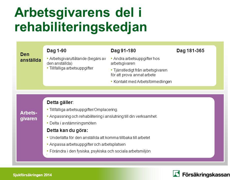Sjukförsäkringen 2014 Sjukpenning på normalnivå Ersättningsnivå 80% 364 dagar Sjukpenning på fortsättningsnivå Ersättningsnivå 75% 550 dagar Lön A-kassa Sjukpenning Arbetslivs- introduktion Aktivitetsstöd/ utvecklingsersättning 3 månader Aktivitetsstöd/ utvecklings- ersättning I vissa undantagsfall kan fler dagar med sjuk- penning på fortsättnings- nivå betalas ut.