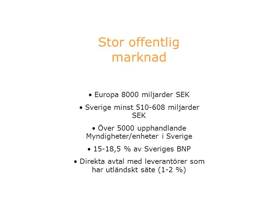 Stor offentlig marknad Europa 8000 miljarder SEK Sverige minst 510-608 miljarder SEK Över 5000 upphandlande Myndigheter/enheter i Sverige 15-18,5 % av