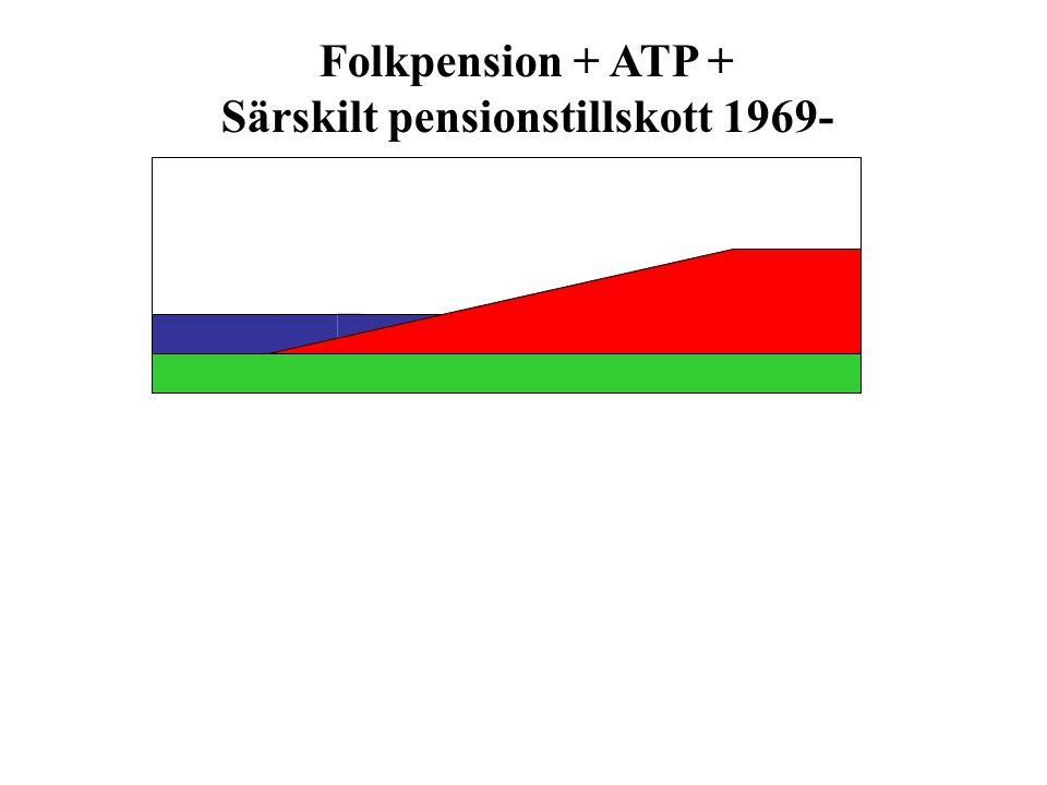 Folkpension + ATP + Särskilt pensionstillskott 1969-