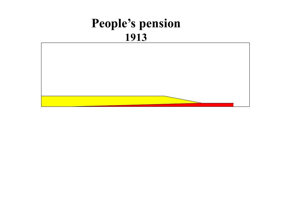 People's pension 1913