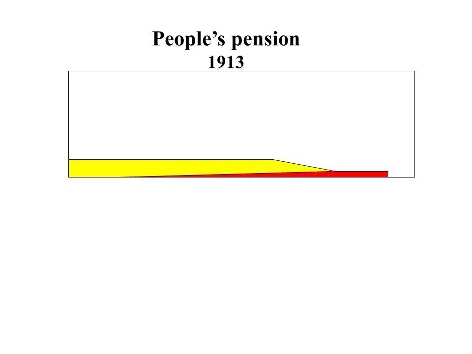 Pensioner, arbetsutbud och sparande Arbetsutbud Variationerna stora internationellt 'Push' och 'Pull' Ålderspensionernas incitament till arbete Förtidspensionernas nivå och kvalifikationskrav Avtals och företagspensionering Ojämlikheten i ohälsa och dödlighet S parande Inga enkla samband Grundpensioner Inkomstrelaterade pensioner Lag och avtal Lag och de individuella pensionerna Fördelning och fondering Vilken mix är den rätta?
